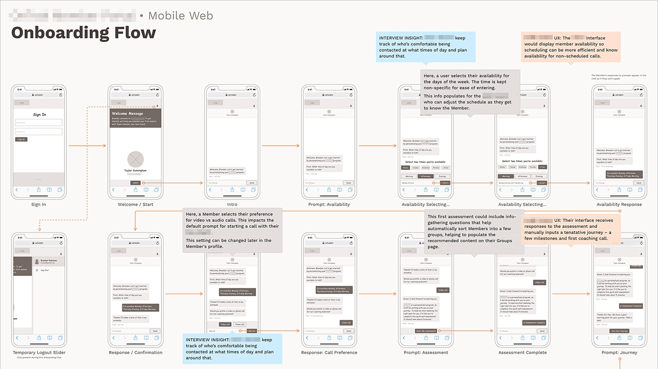 Information Architecture, Mobile Web